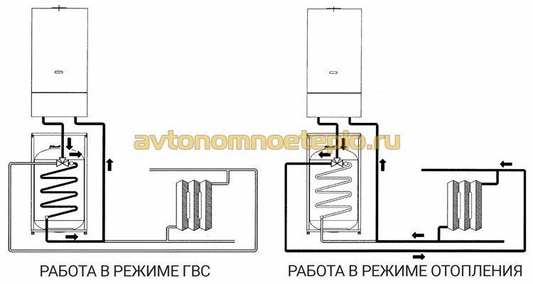 схема работы котла и бойлера Бакси в режиме отопления и горячего водоснабжения