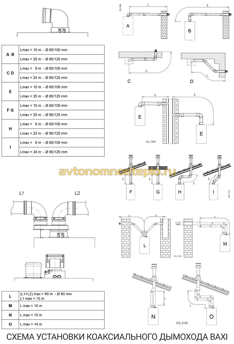 инструкция по монтажу коаксиальной трубы дымоудаления Baxi