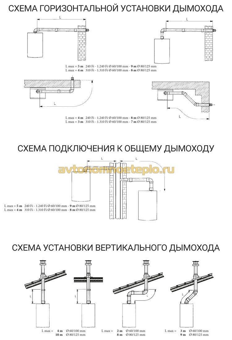 требования и схемы подключения дымохода к настенному котлу марки Бакси