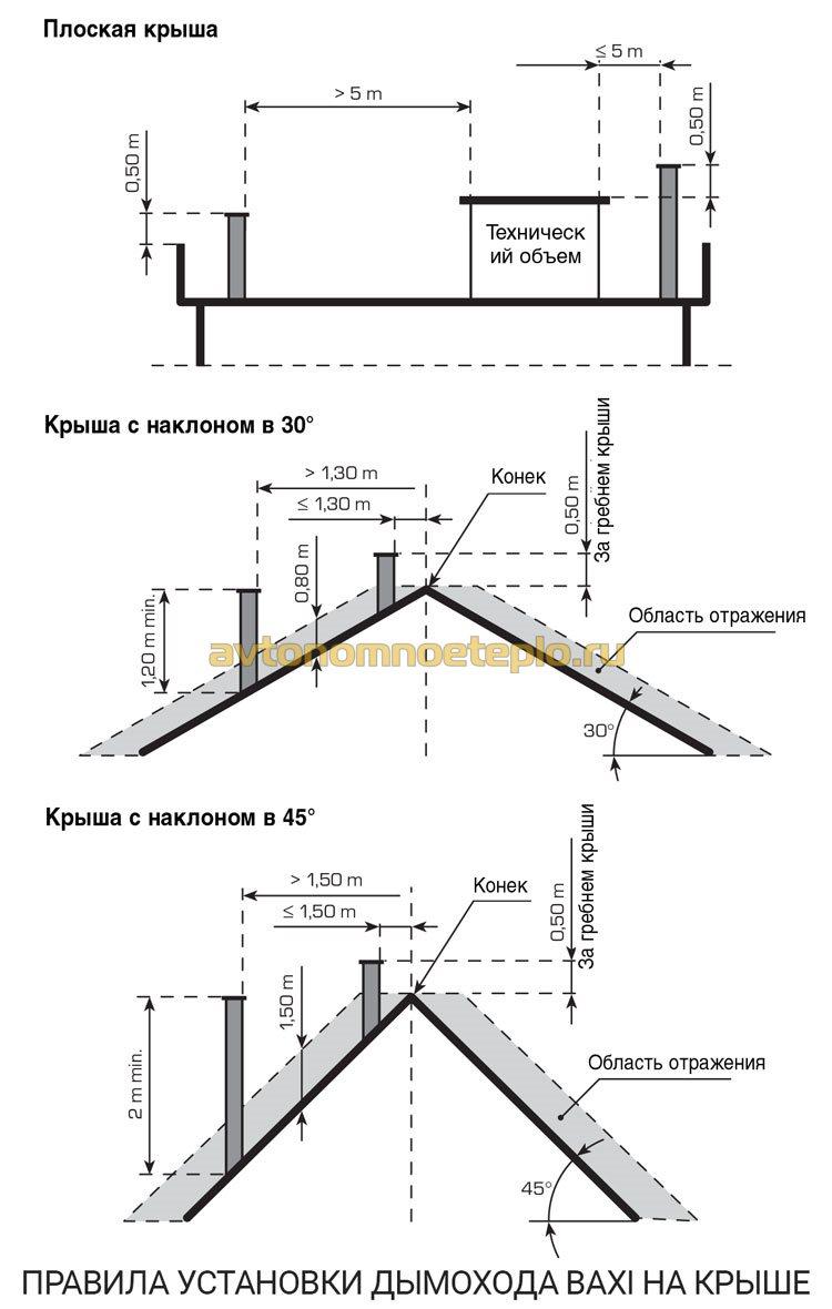 схема высоты трубы дымохода с котлом марки Baxi Slim