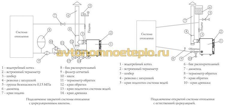 схема обвязки котла Термофор с насосной и естественной циркуляцией
