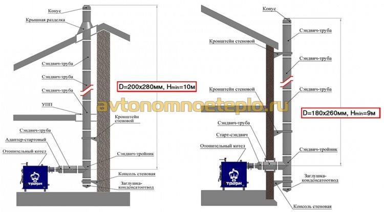 схема установки внешнего и приставного дымохода с котлом Траян