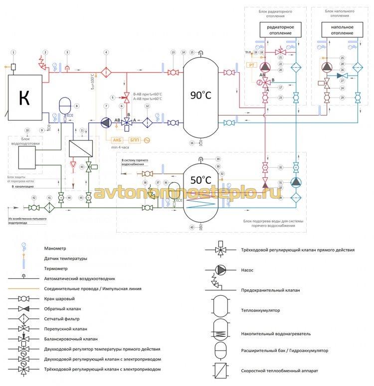 подробная схема обвязки котла на твердом топливе с отопительной системой