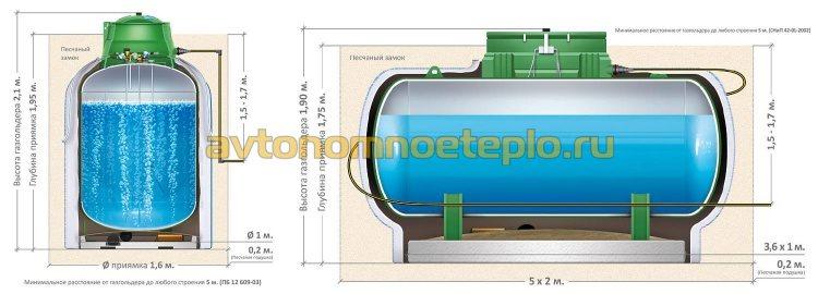 газгольдеры вертикального и горизонтального типа установки