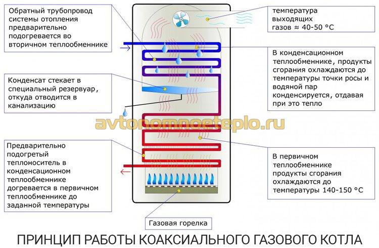 принцип работы коаксиального устройства обогрева