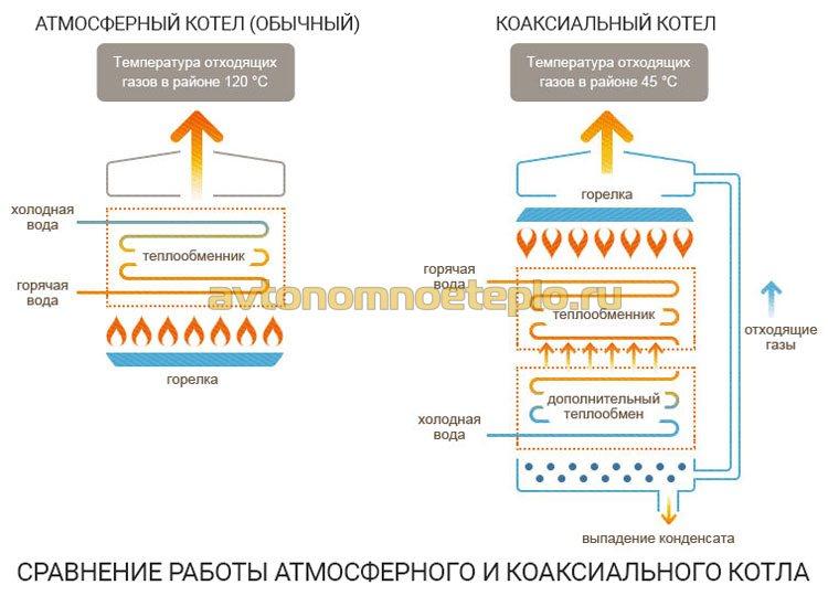 схема отличий коаксиальных и атмосферных котлов