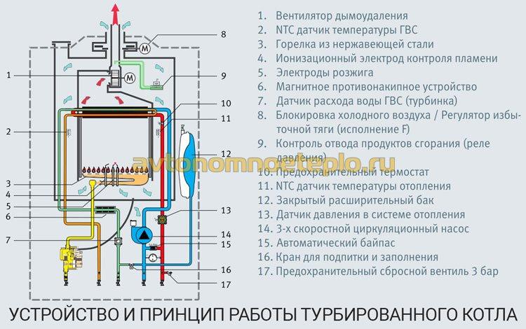 устройство турбированного котла