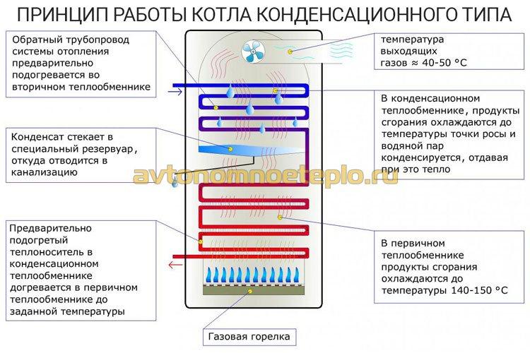 принцип работы котла конденсационного типа