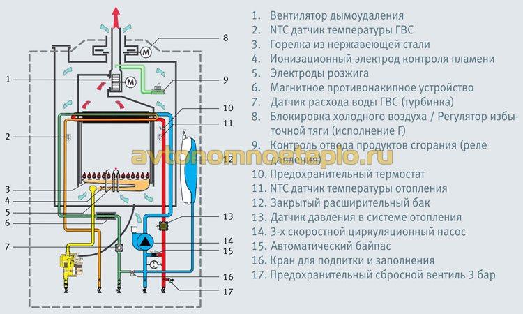 составляющие элементы конструкции котла