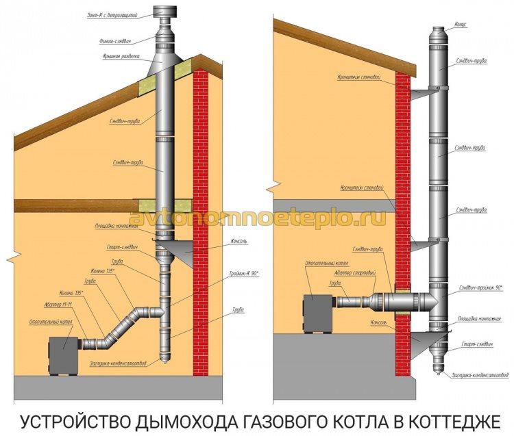 правила установки дымоходной трубы в коттедже