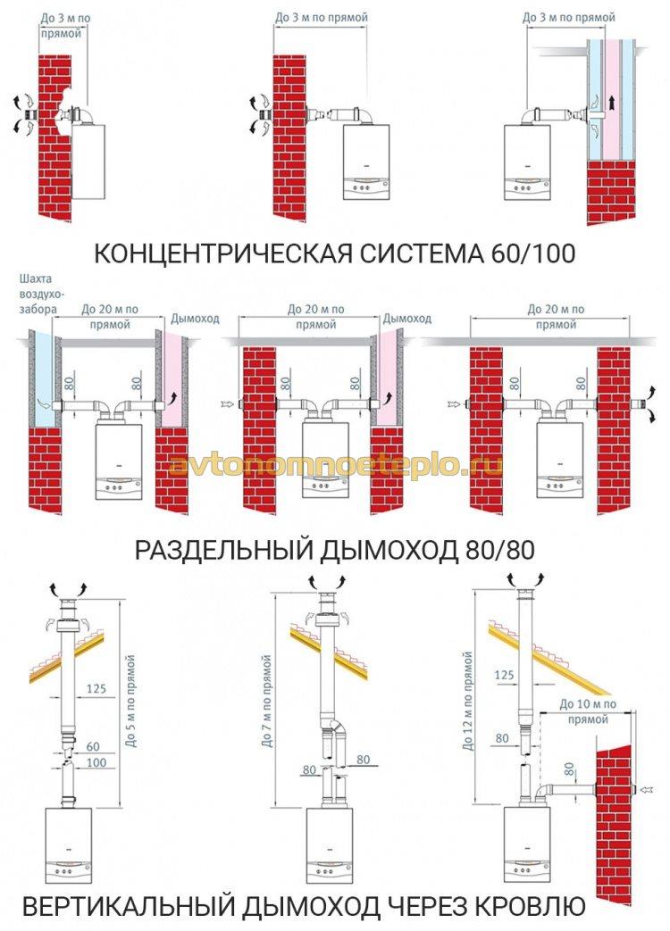 схемы правильной системы дымоудаления турбо котла