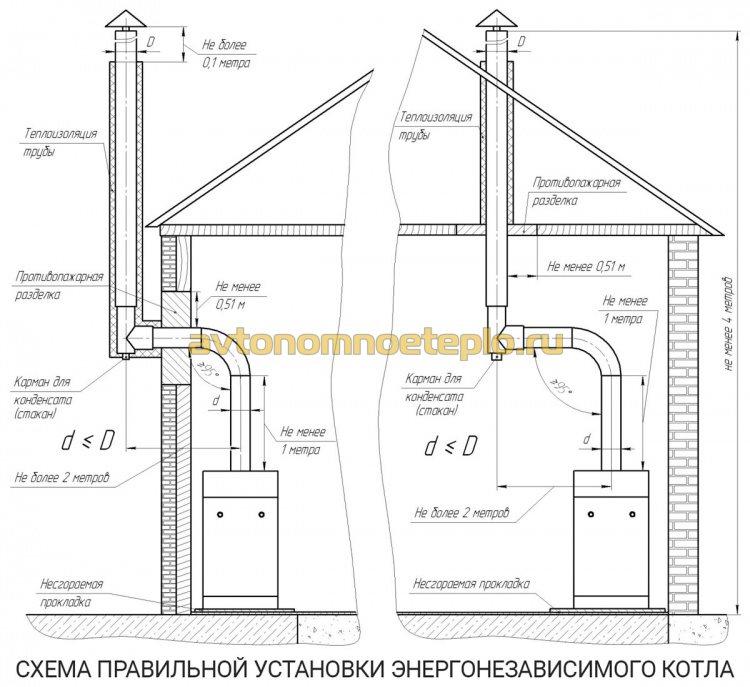 схема установки энергонезависимого котельного оборудования