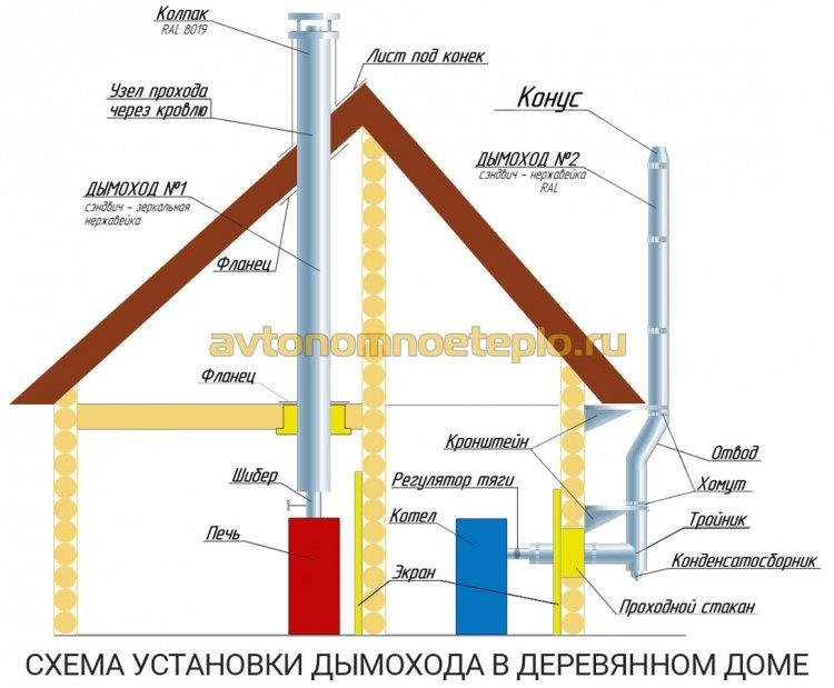 схема установки внешнего и внутреннего дымохода