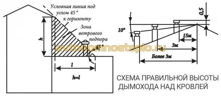 схема расчета высоты трубы дымоудаления над крышей