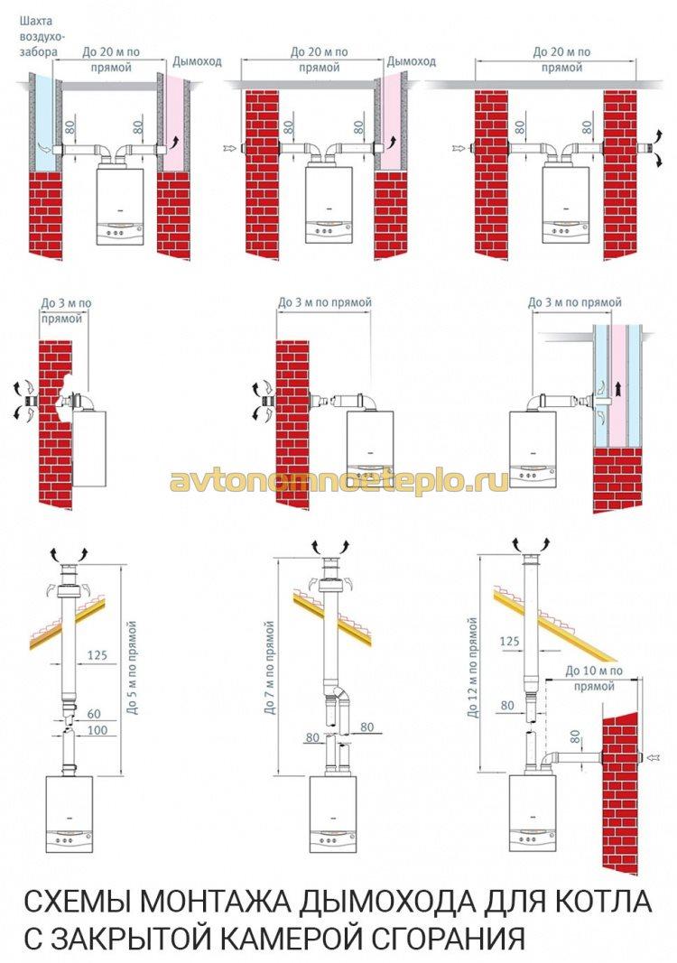 схемы монтажа системы дымоудаления для котла с закрытой горелкой