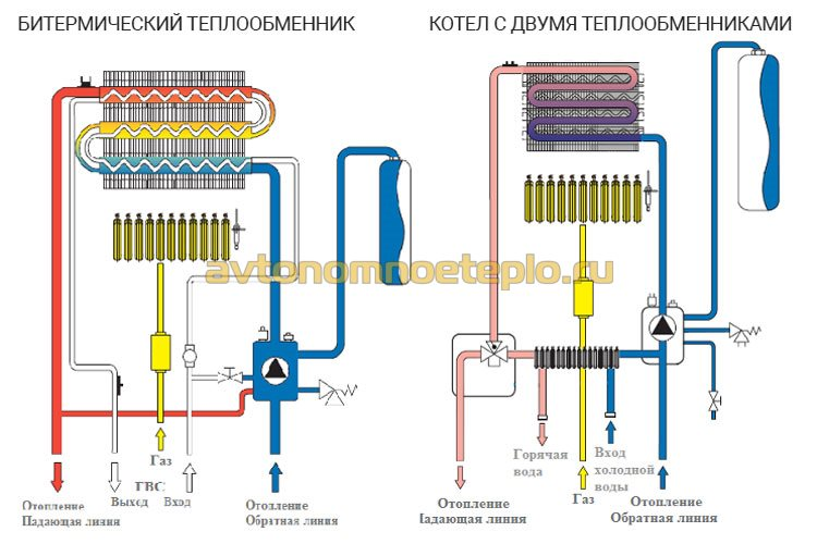 сравнение устройства битермического и раздельного теплообменников