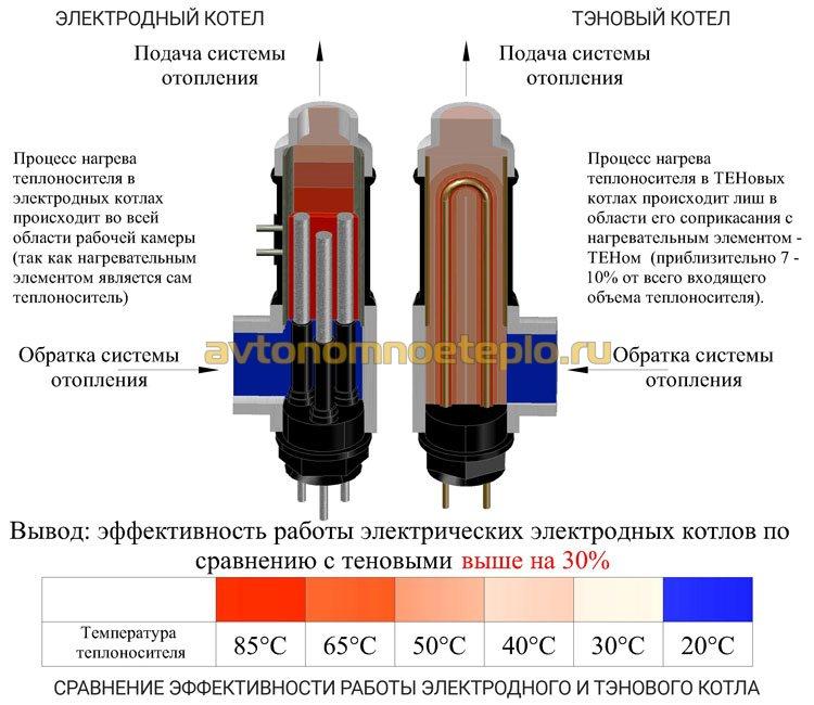 сравнение эффективности работы электрокотлов электродного и тэнового типов