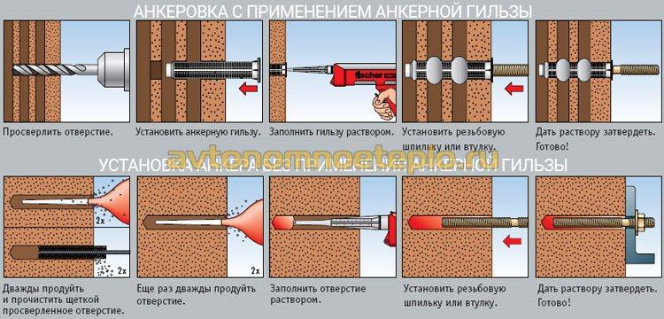 правила установки химического анкера