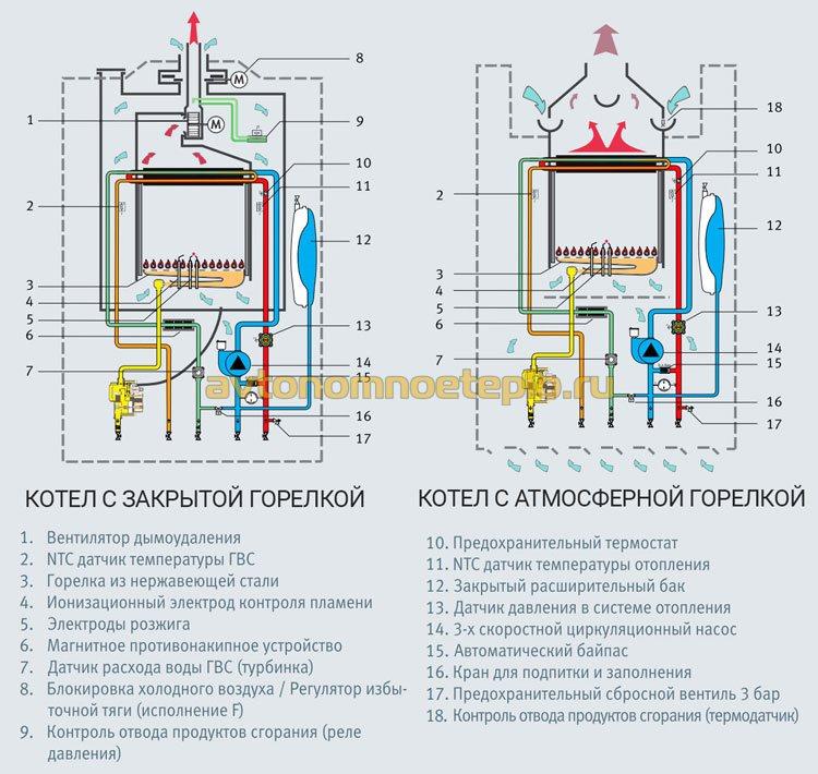 сравнение конструкции котлов с открытой и закрытой горелкой