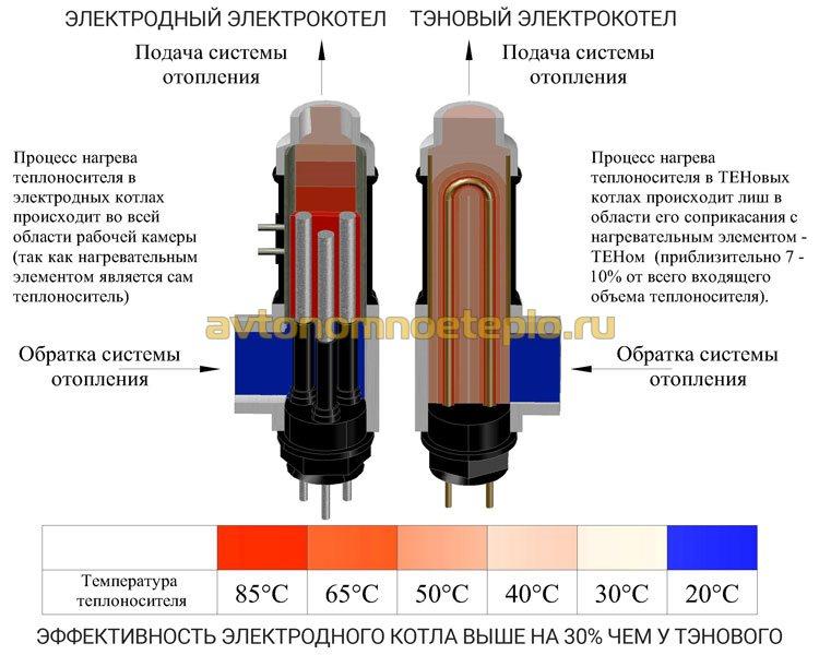 сравнение теплоэффективности работы ТЭНового и электродного котлов