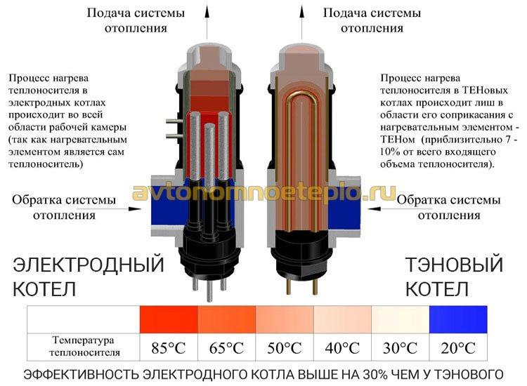 эффективность и принцип нагрева теплоносителя в ТЭНовых и электродных котлах