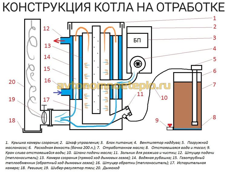 схема и конструкция котла отопления на отработке