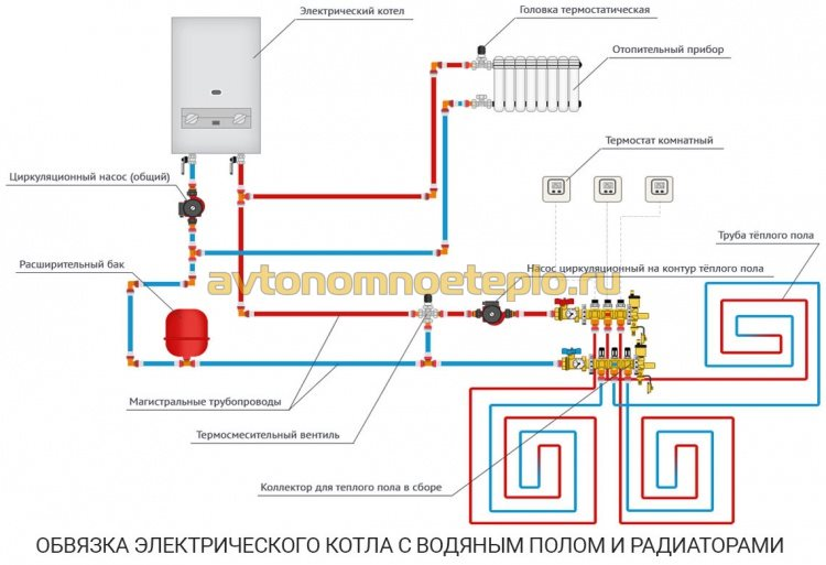 монтажная схема системы водяного пола с котлом на электричестве