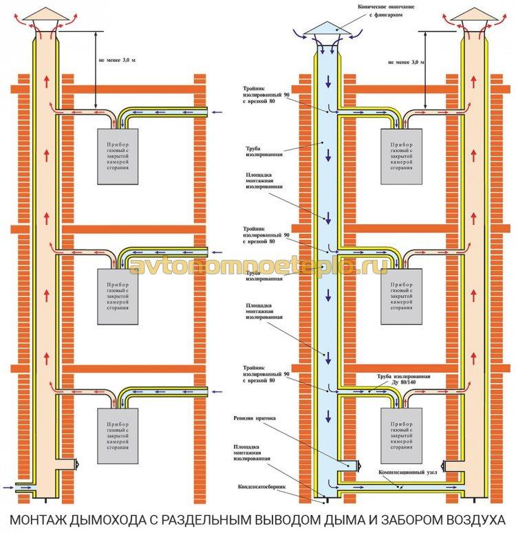монтаж раздельной системы дымоудаления и притока воздуха