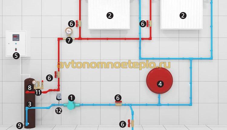 радиаторное отопление с индукционным котлом