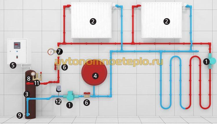 радиаторы и теплый пол от индукционного котла