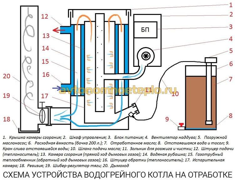 схема котла на отработанном масле с водогрейным контуром