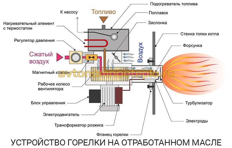 устройство и принцип работы горелки на отработанном масле