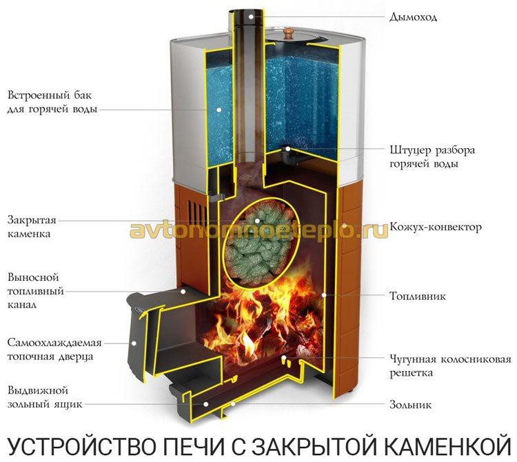 устройство и принцип работы банной печки с каменкой закрытого типа