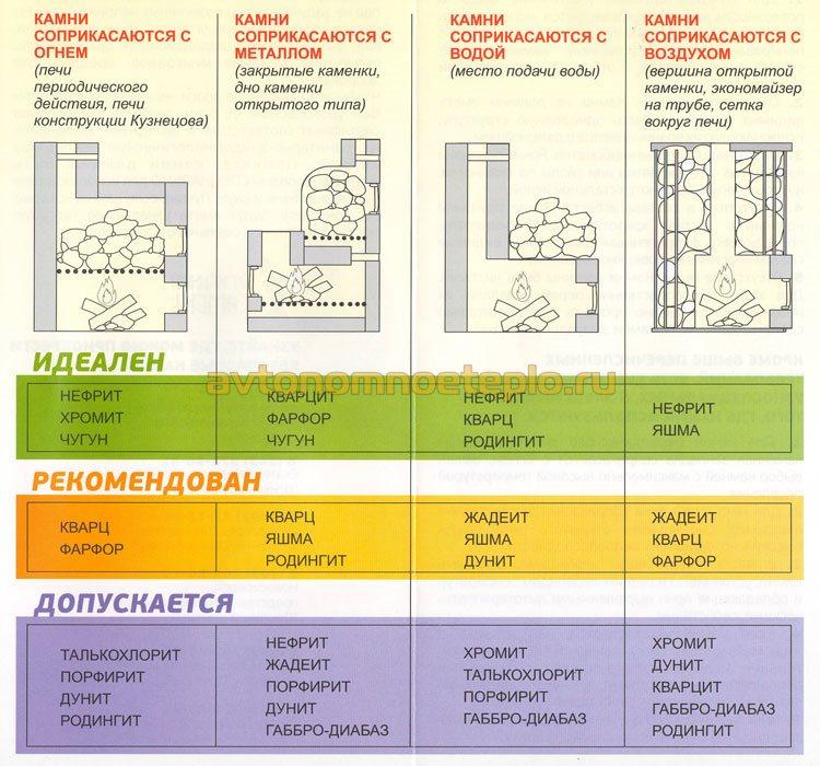 таблица выбора камней для банной печи в зависимости от типа печки