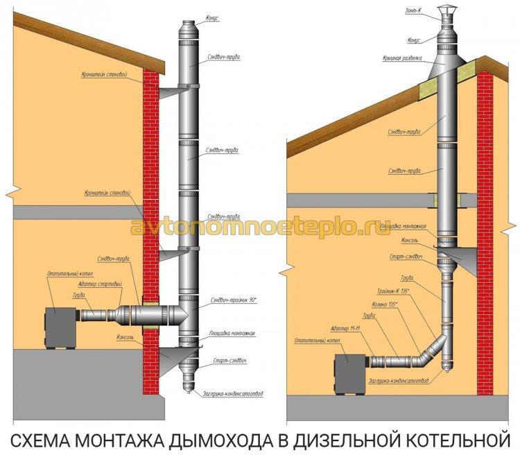 варианты монтажа дымоходной трубы дизтопливного котла