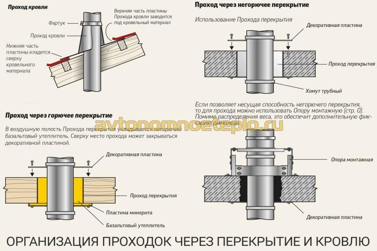схема устройства межэтажной и кровельной проходки дымохода