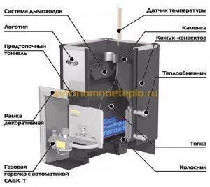устройство печки при работе от газа