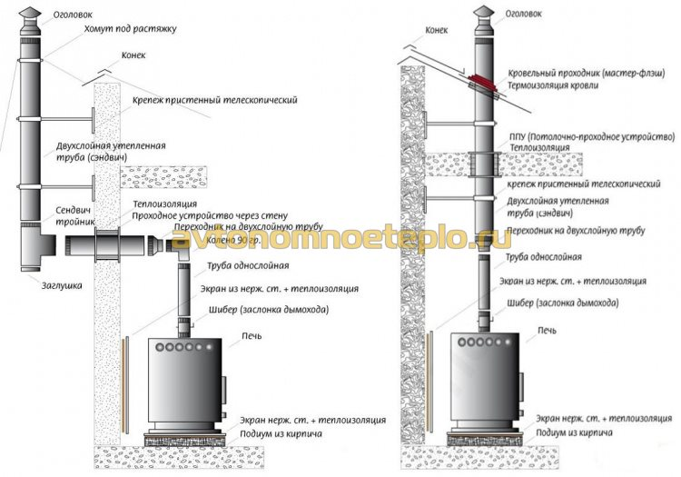 схема монтажа дымоходной трубы