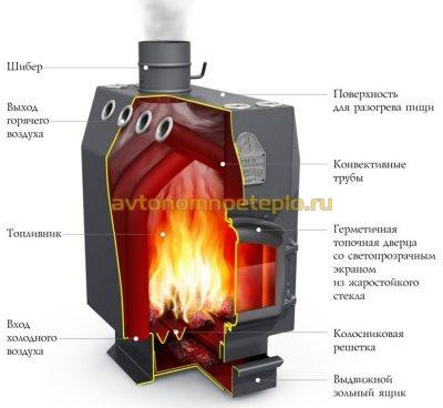 воздухогрейная печка