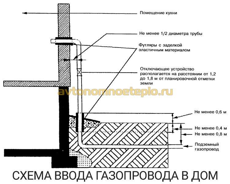 схема ввода газовой трубы в дом