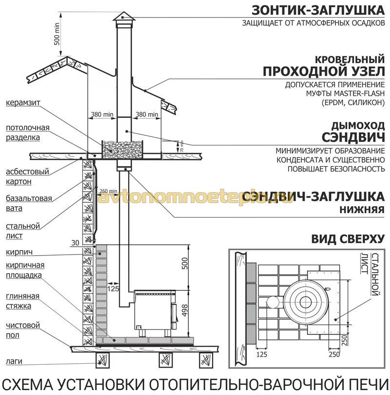 схема правильной установки отопительно-варочной печки на дровах