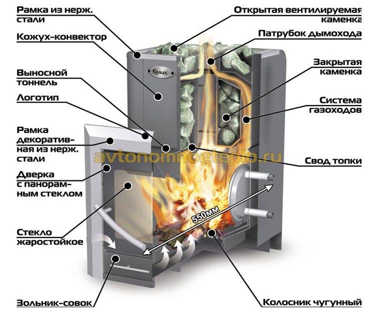печка с встроенным теплообменником
