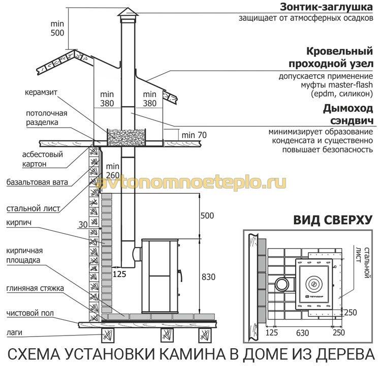 схема правильного монтажа камина в доме из дерева