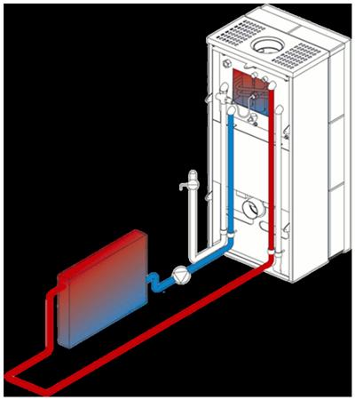 принцип нагрева радиаторов от камина