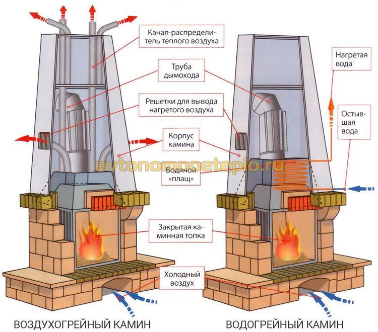 сравнение принципов работы каминов с воздухогрейным и водогрейным отоплением