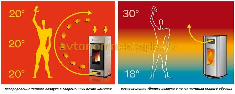 схема распределения теплого воздуха из камина