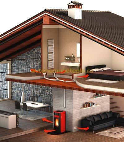 схема воздушного отопления жилого дома пеллетным камином