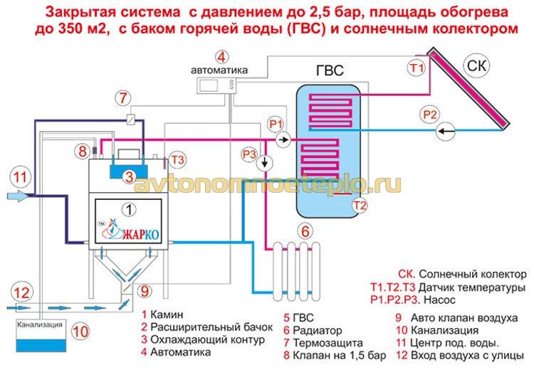 схема обвязки с бойлером косвенного нагрева и солнечными коллекторами