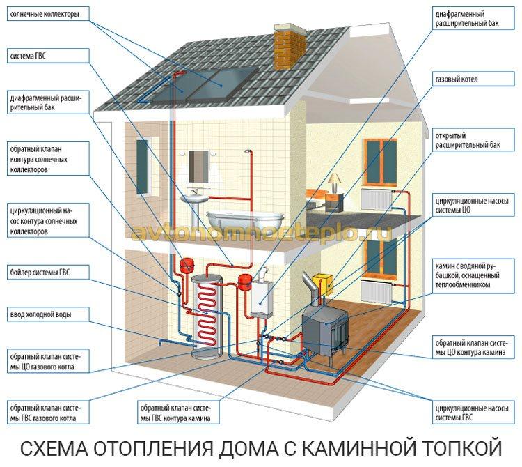 схема организации отопления дома от каминной топки