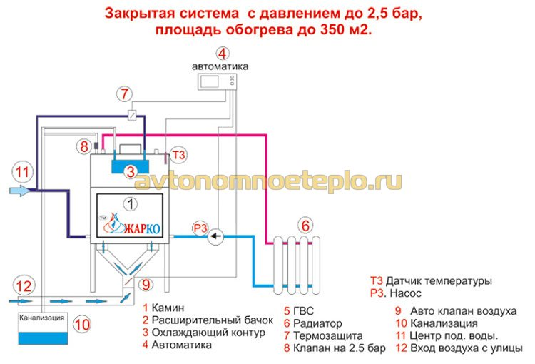схема обвязки закрытой системы отопления